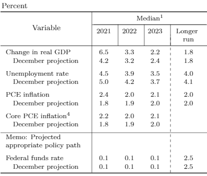 Economic Growth Forecast Table
