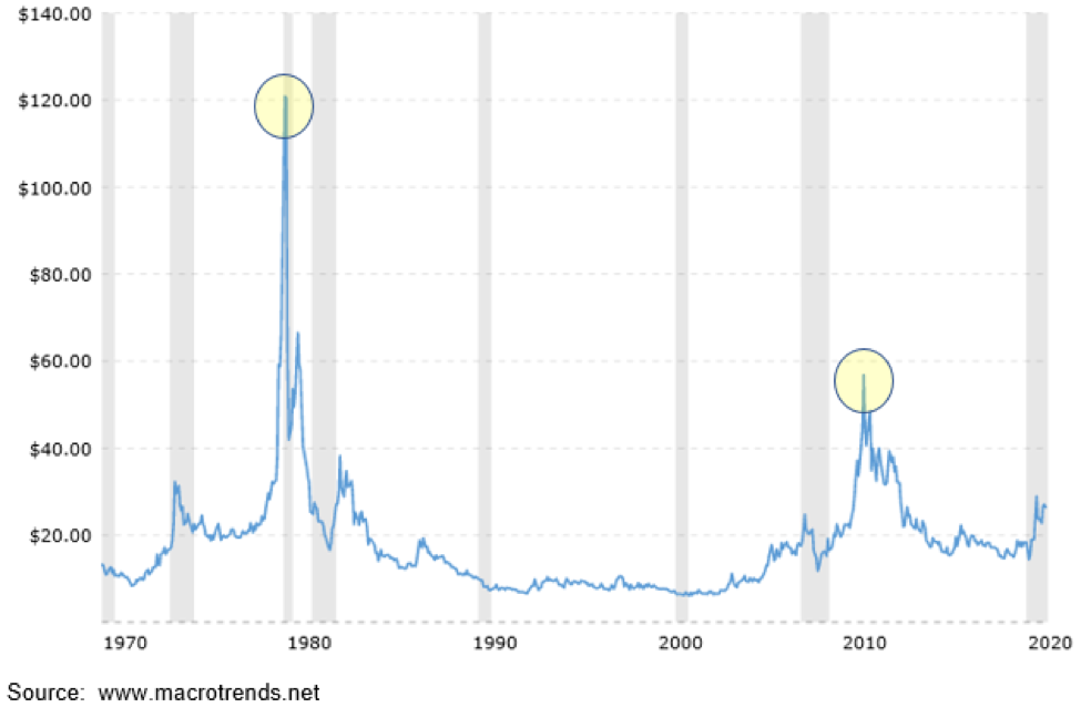 Silver Prices.