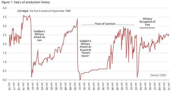 Iraq's Oil Production History