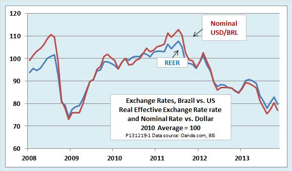 Exchange Rates Brazil Vs Us