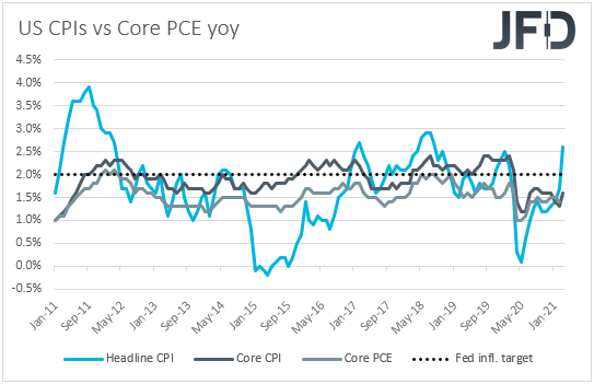 US CPIs inflation