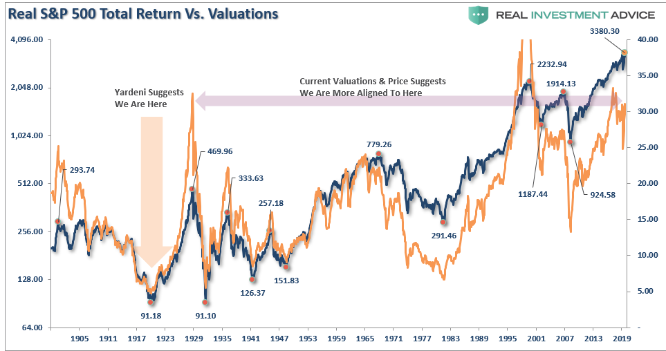 SP500-Real Return Vs Valuations