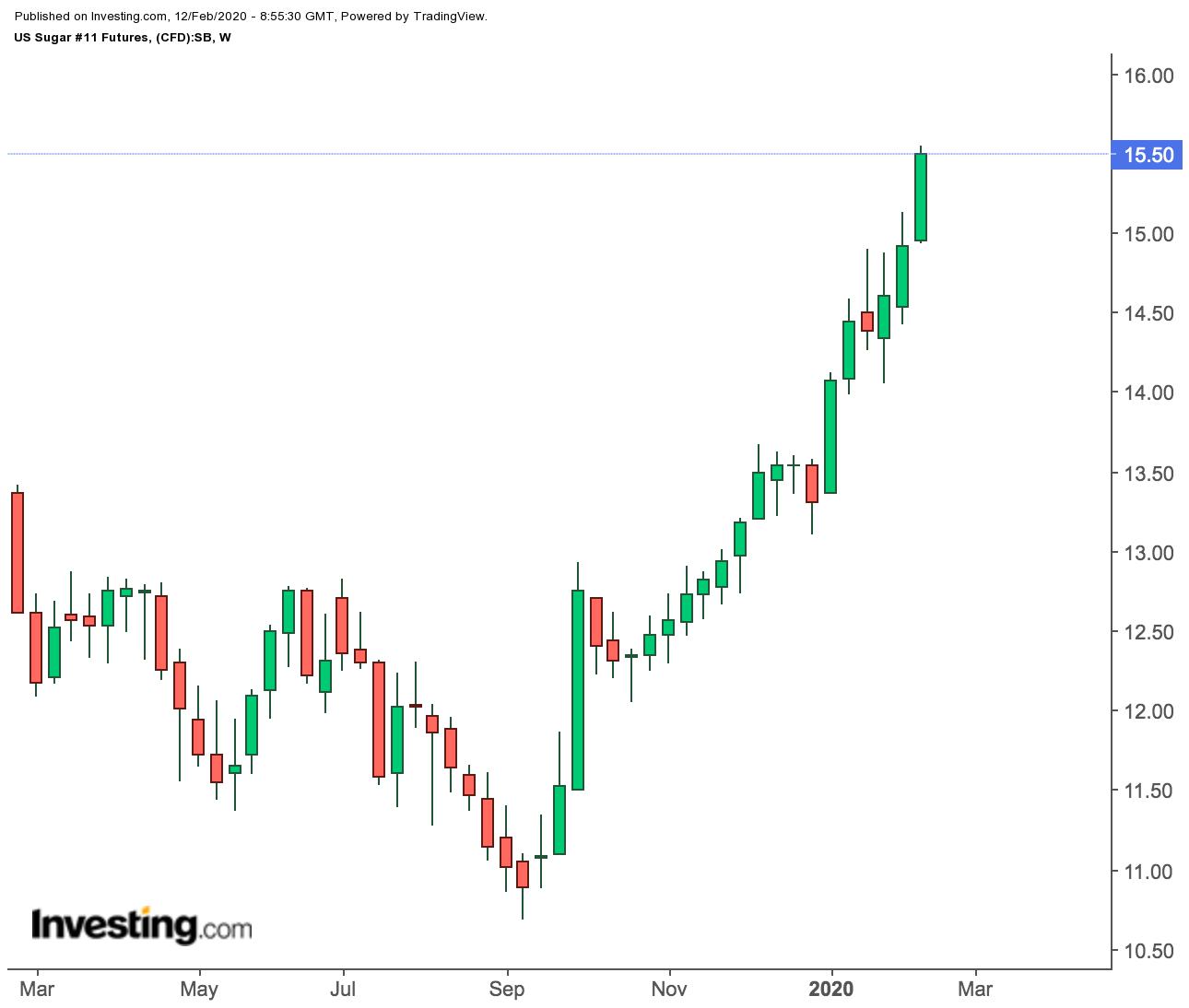 U.S. Sugar Futures Weekly Price Chart