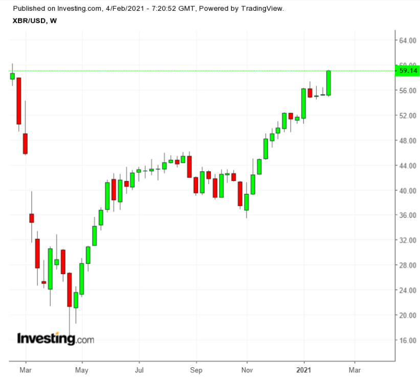Brent Spot Weekly