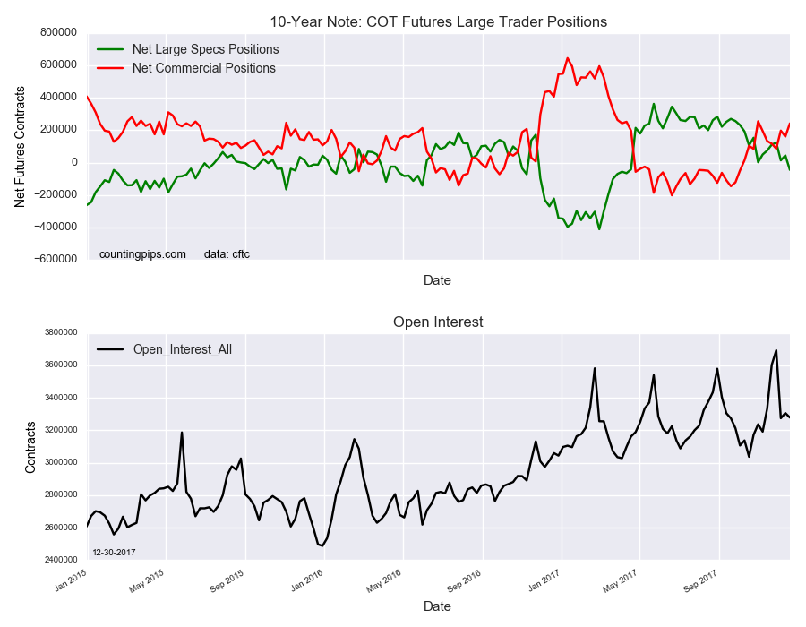 10 Year Note COT Futures Large Traders Positions