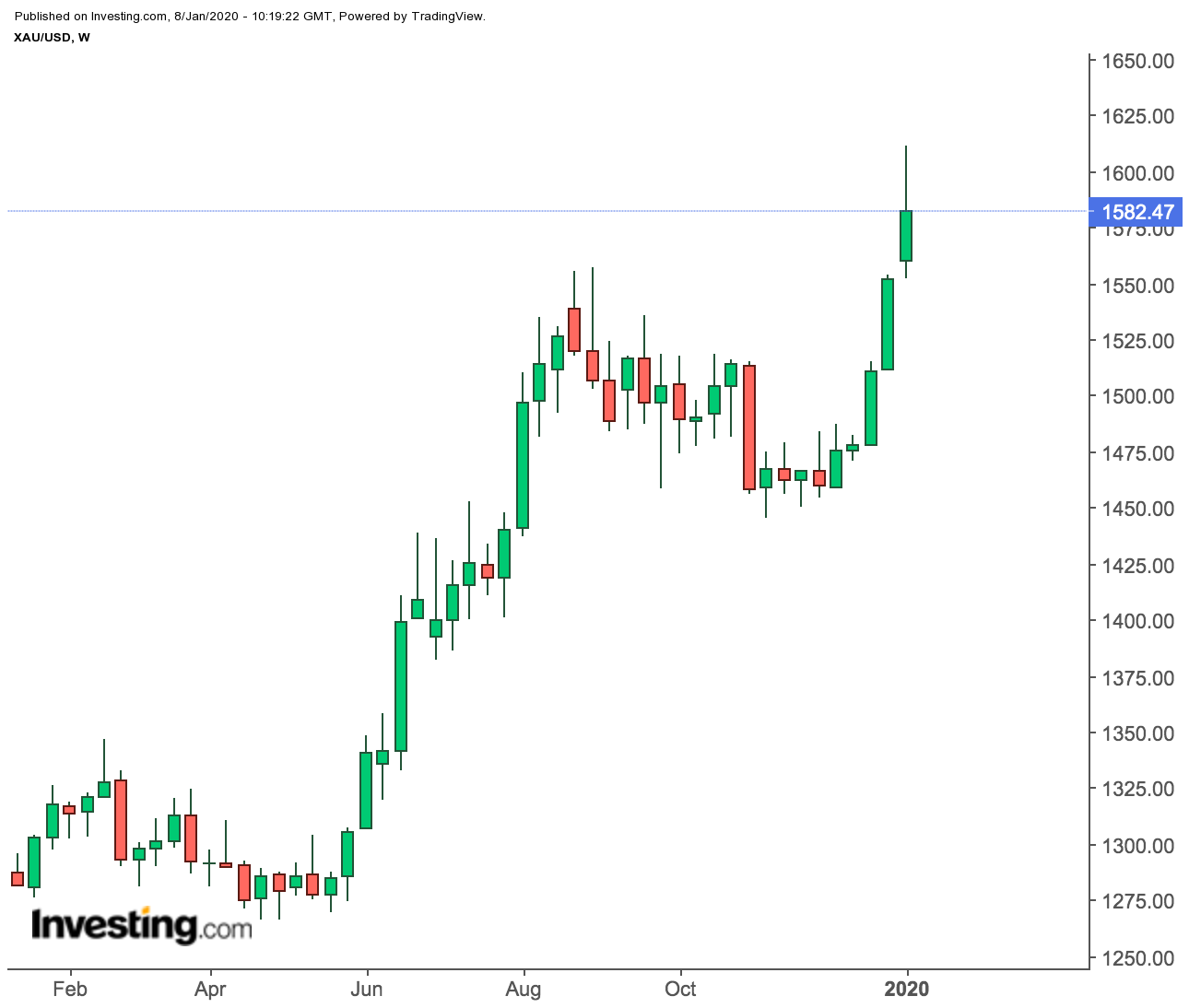 Gold Spot Weekly Prices