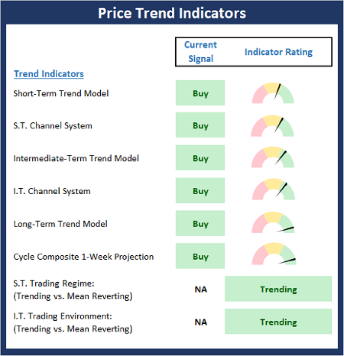 Price Trend Indicators.
