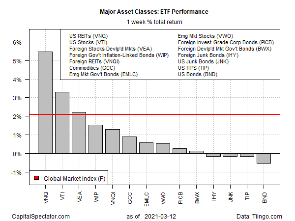 GMI-ETF Weekly Returns Barplot