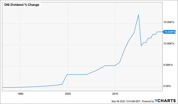 DIS Div Change Chart