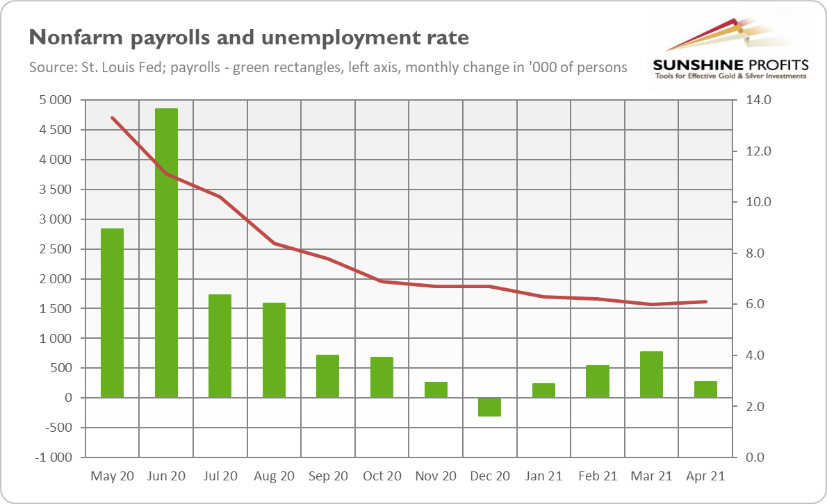 Nonfarm Payrolls And Unemployment Rate.