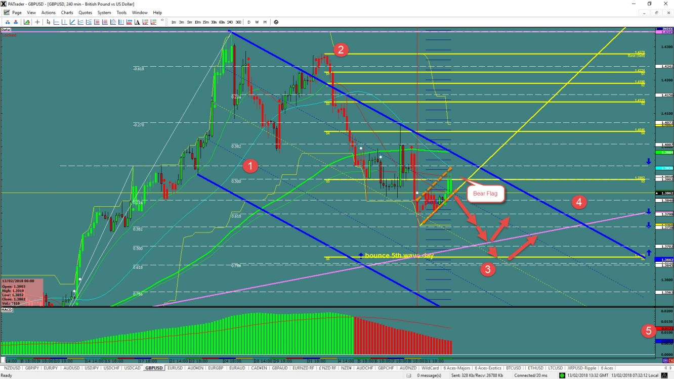 GBP/USD Bear Flag
