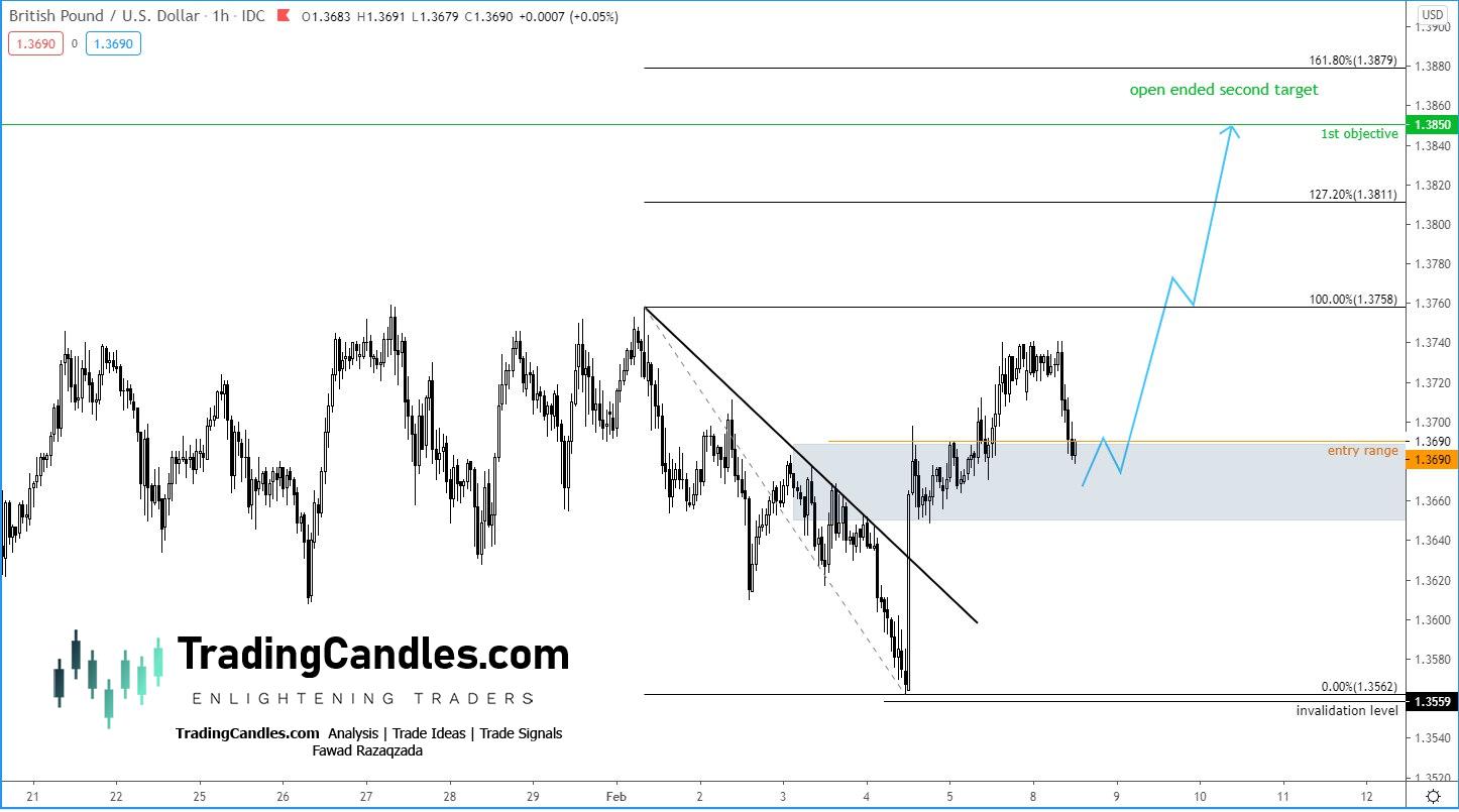 EUR/CHF 1-Hr Chart