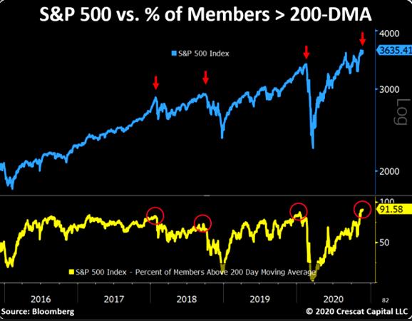 S&P 500 Vs % Of Members - 200-DMA