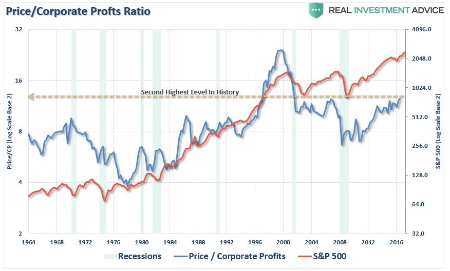 Price/Corporate Profits Ratio