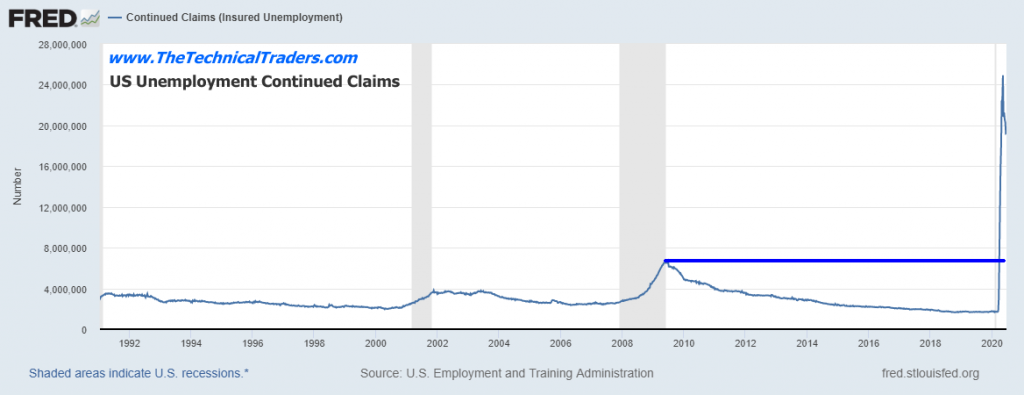 US Unemployment Continued Claims
