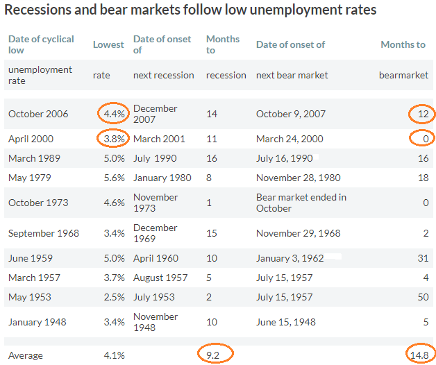 Recessions And Unemployment