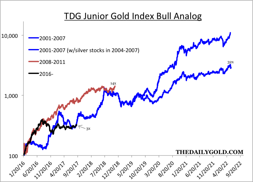 TDJ Junior Gold Index Bull Analog