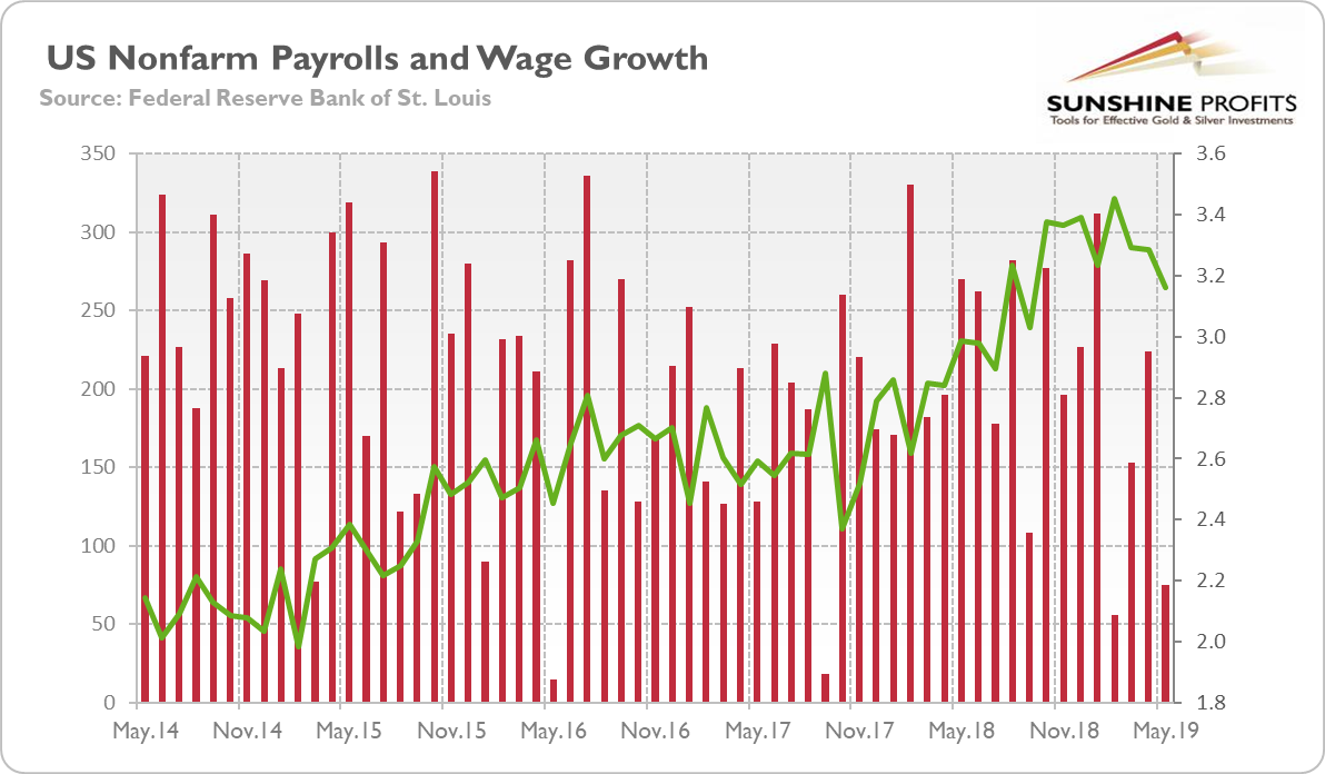 U.S. Payrolls And Earnings