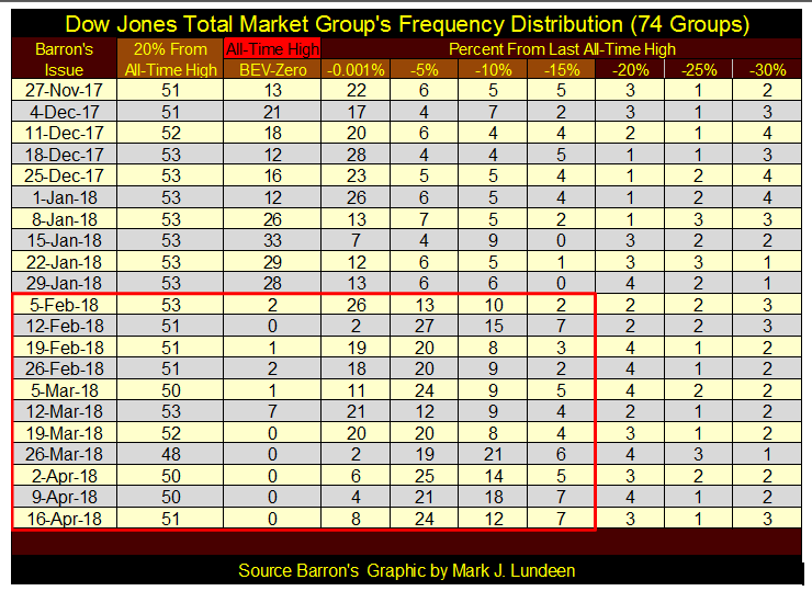 Dow Jones Total Market Groups