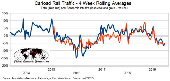 Carload Rail Traffic - 4 Week Rolling Averages