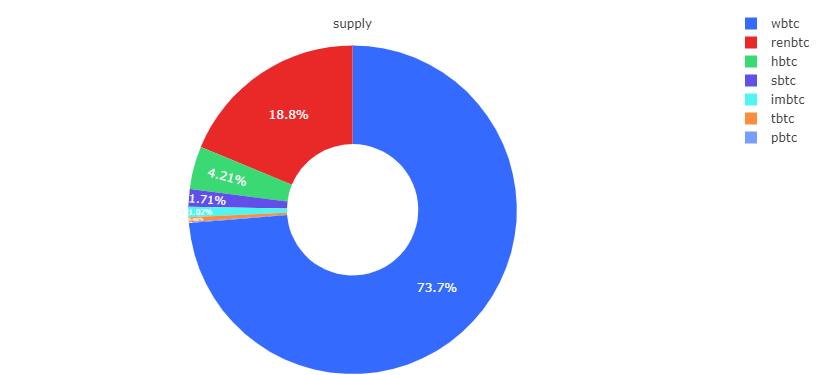 BTC On Etheruem Market Share