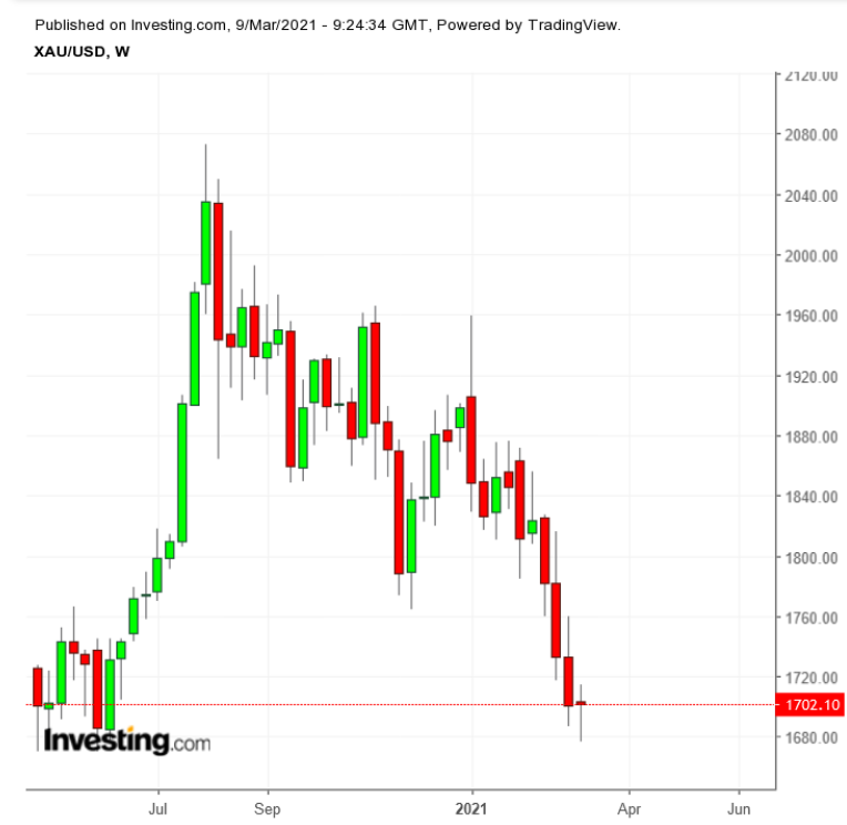 Spot Gold Weekly, May 2020-March 2021