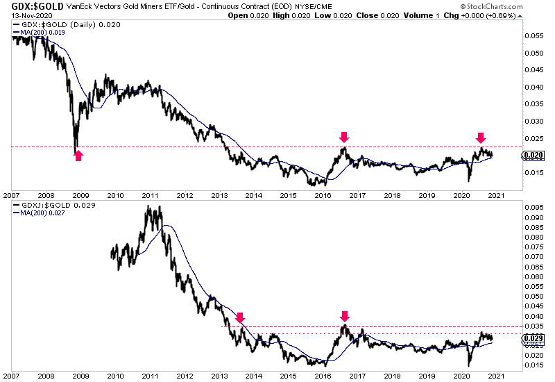 GDX:GOLD Ratio vs GDXJ:Gold Ratio Daily Charts