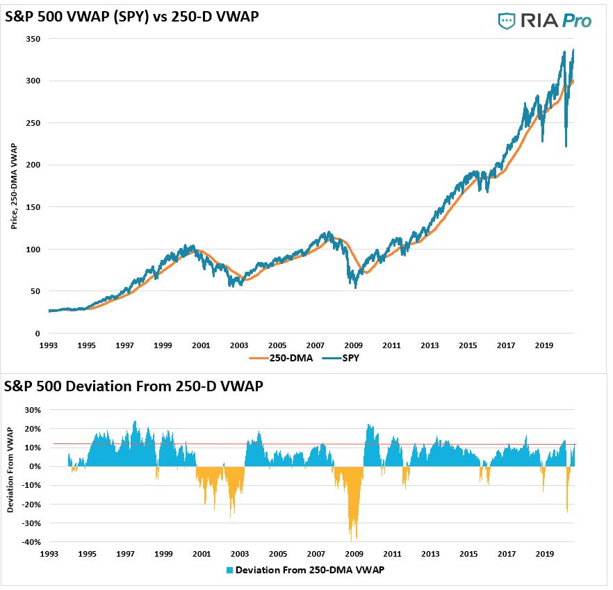 S&P 500 VWAP vs 250-Day VWAP