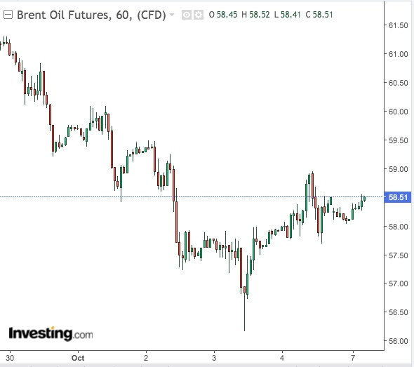 Brent 60-Min Chart