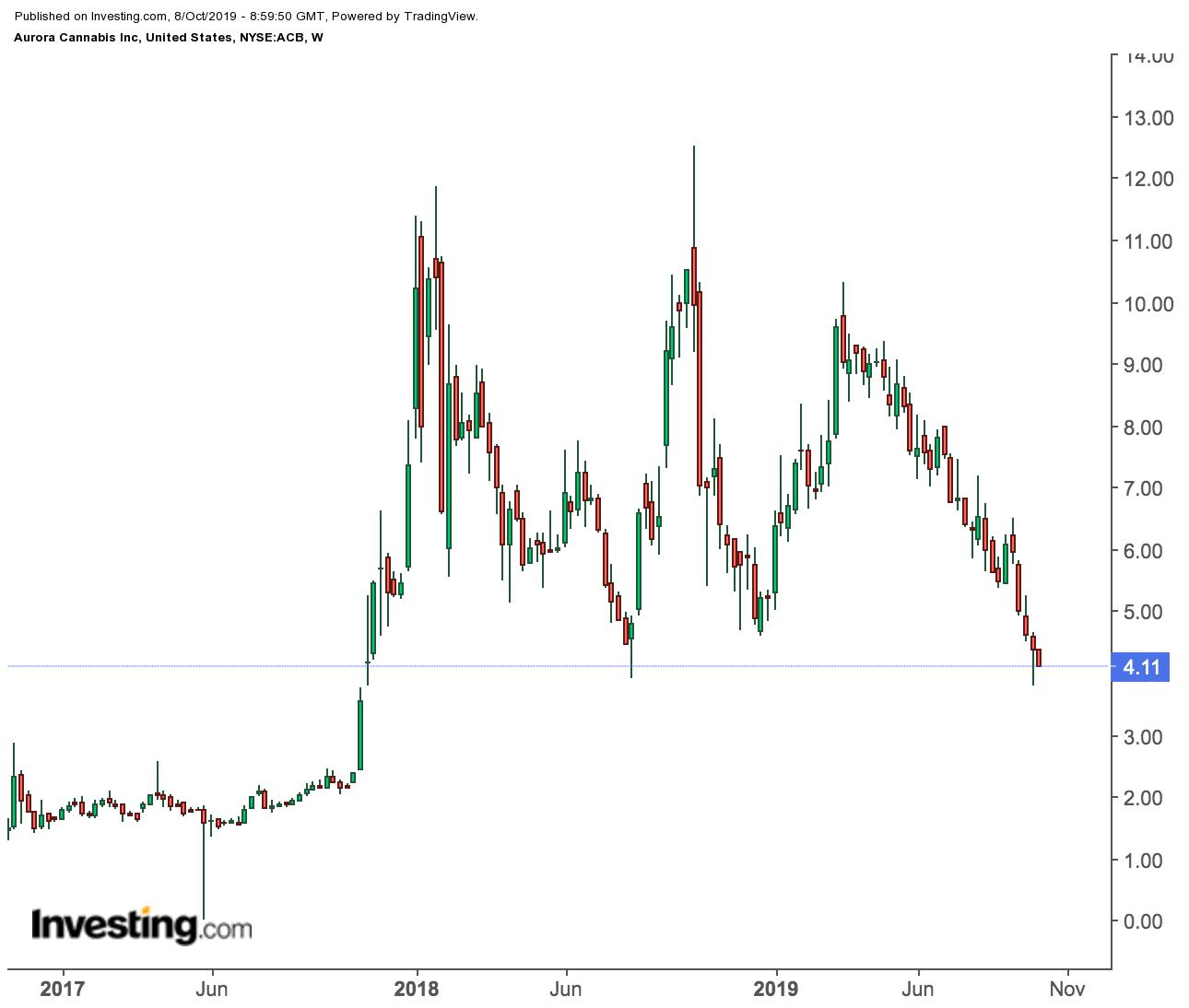 Aurora Cannabis price chart