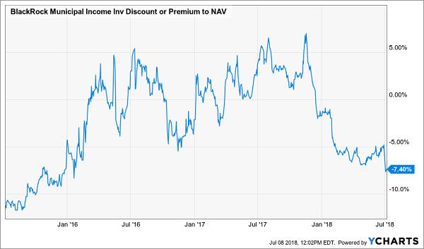 BlackRock Muncipal Income Inv Discount Premium To NAV