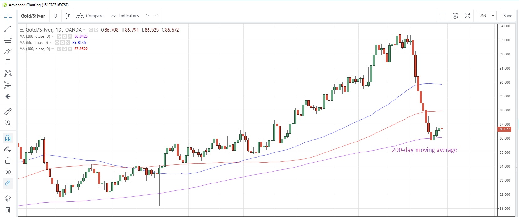 Commodities Weekly Silver Plays Catch