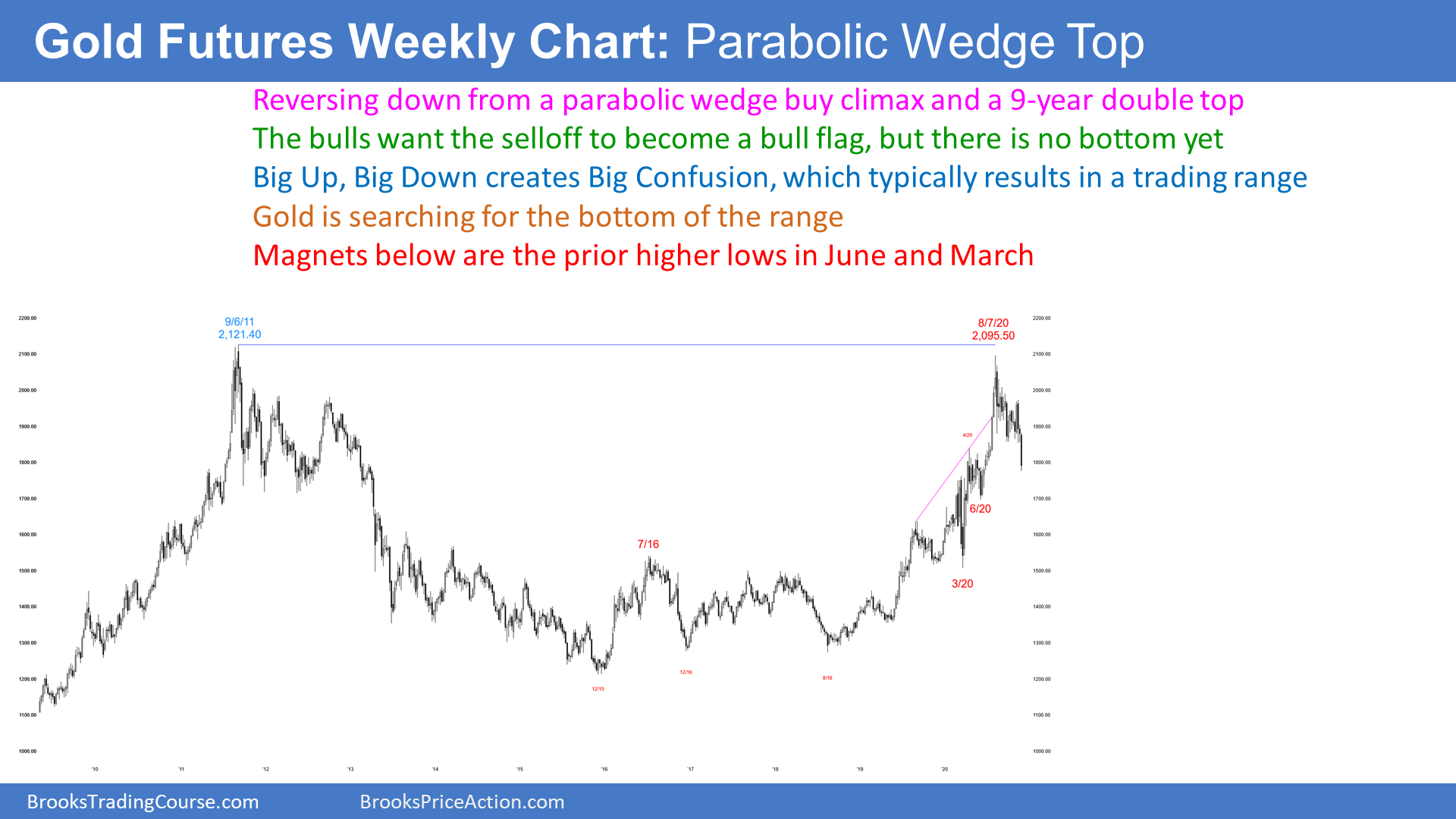 Gold Weekly Candlestick Chart