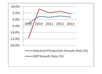 Industrial Production Growth Rate vs GDP Growth Rate