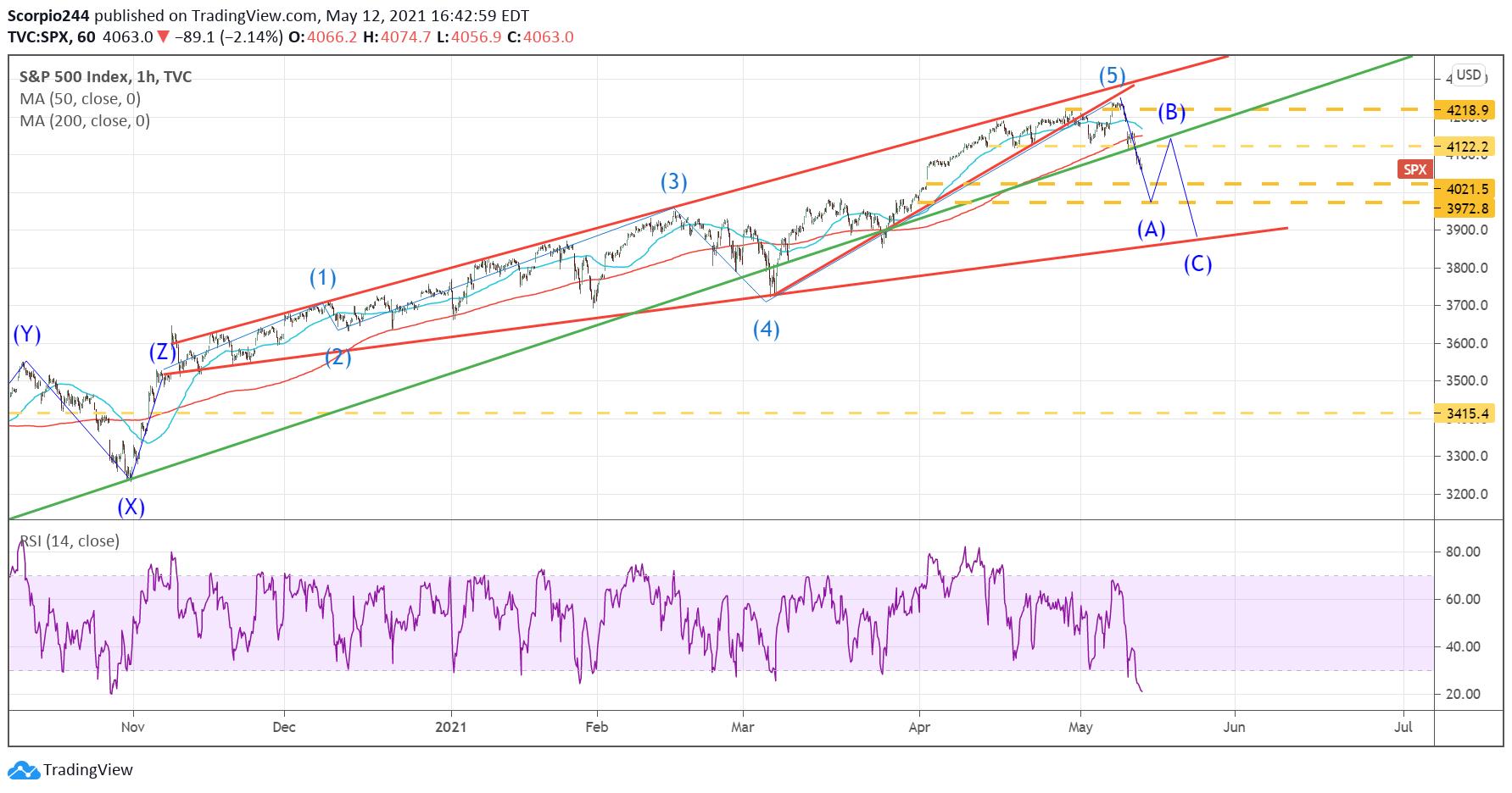 S&P 500 Index 1 Hr Chart