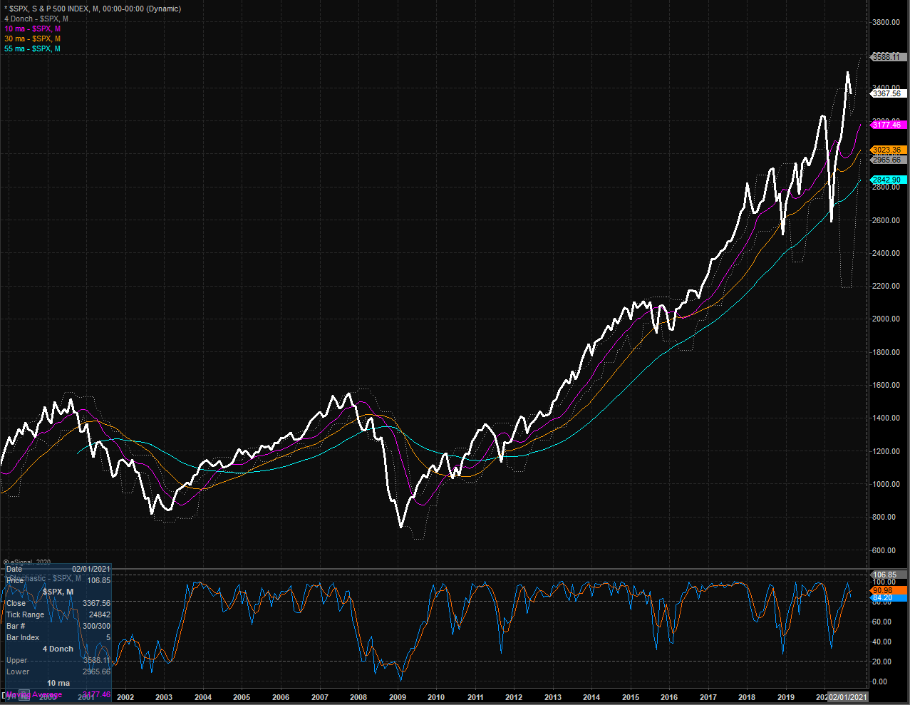 S&P Monthly Chart.