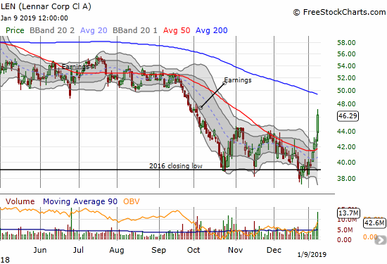 Lennar (LEN) confirmed its 50DMA breakout with an explosive post-earnings gain of 7.9%.
