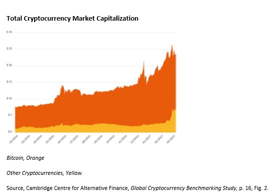 cryptocurrency market cap growth