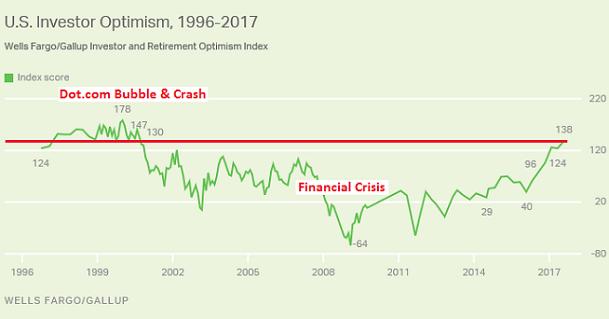 US Investor Optimism 1996-2017
