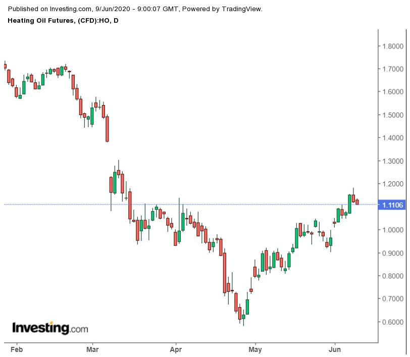 WTI Crude Oil (Nymex) | Trend Grafik Harga Minyak Dunia