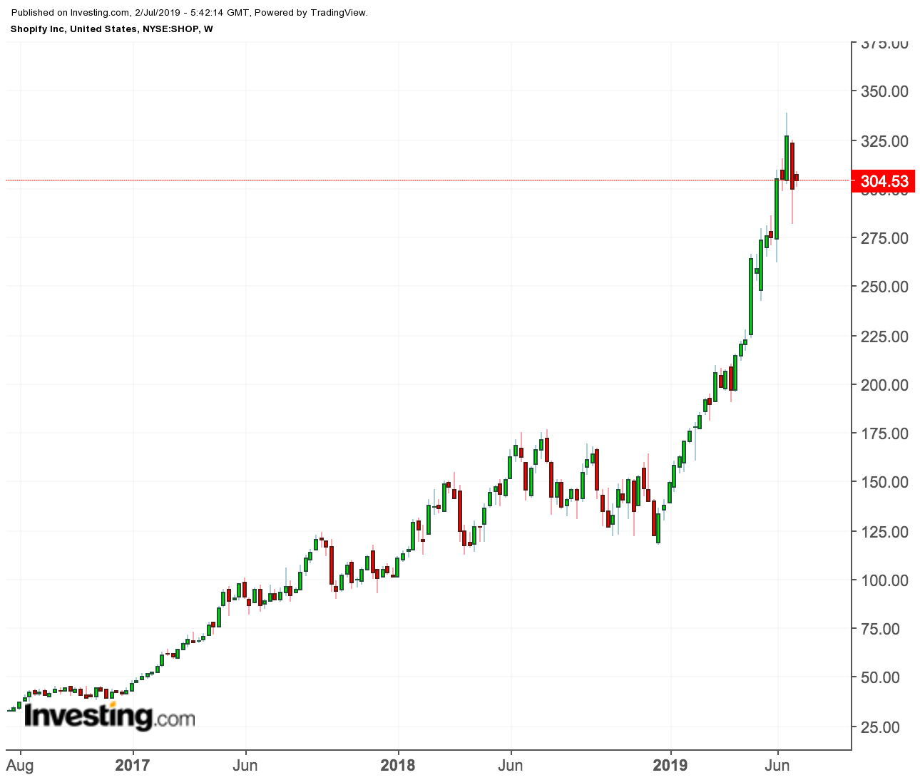 Shopify price chart