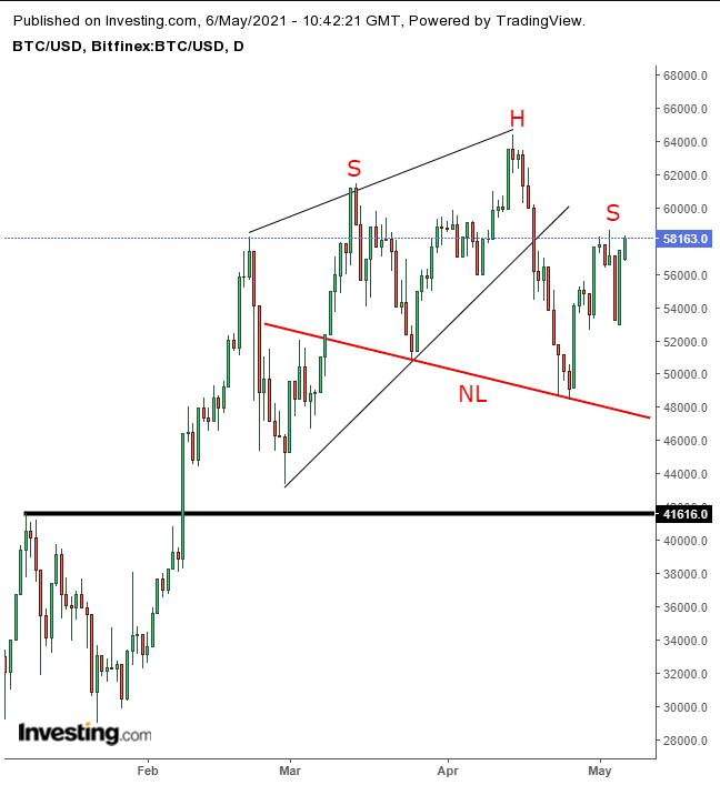 Xbt usd tradingview, BitBot - Bitcoin prices & quotes - Bitcoin usd chart price