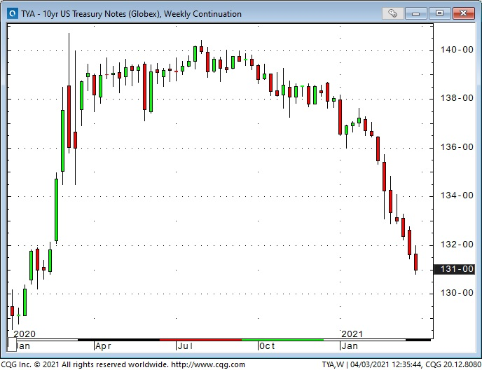 10 Yr US T-Notes Weekly Chart