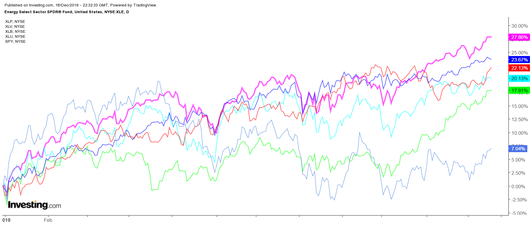 Energy Select Sector SPDR, Daily