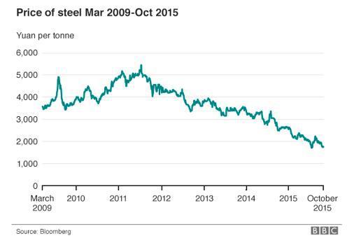 Price Of Steel Mar 2009-Oct 2015