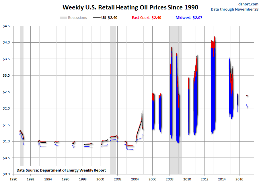 Weekly US Retail Heating Oil Prices Since 1990