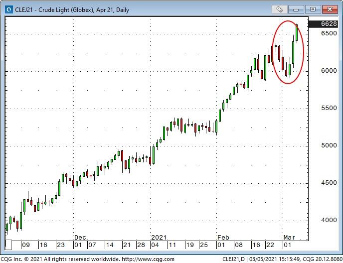 Crude Light Oil Daily Chart