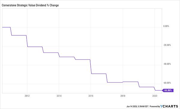 CLM-Dividend Decline