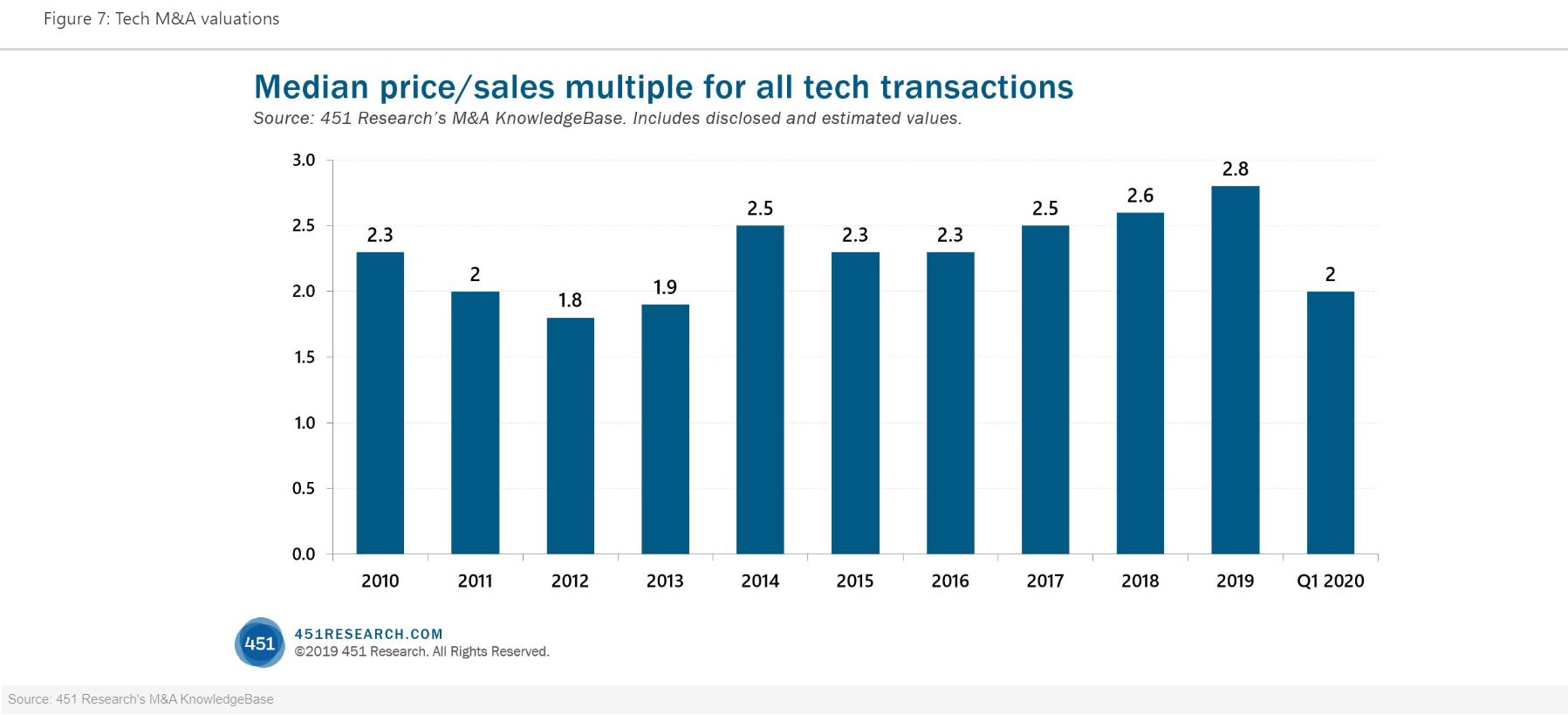 Median Price/Sales For All Tech Transactions