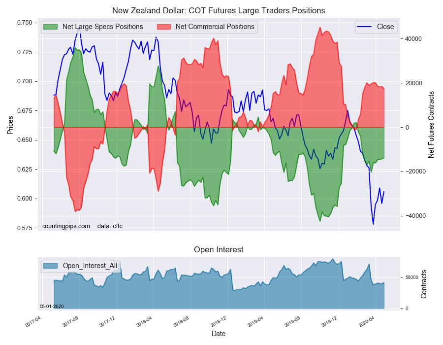 New Zealand Dollar COT Futures Large Trader Positions